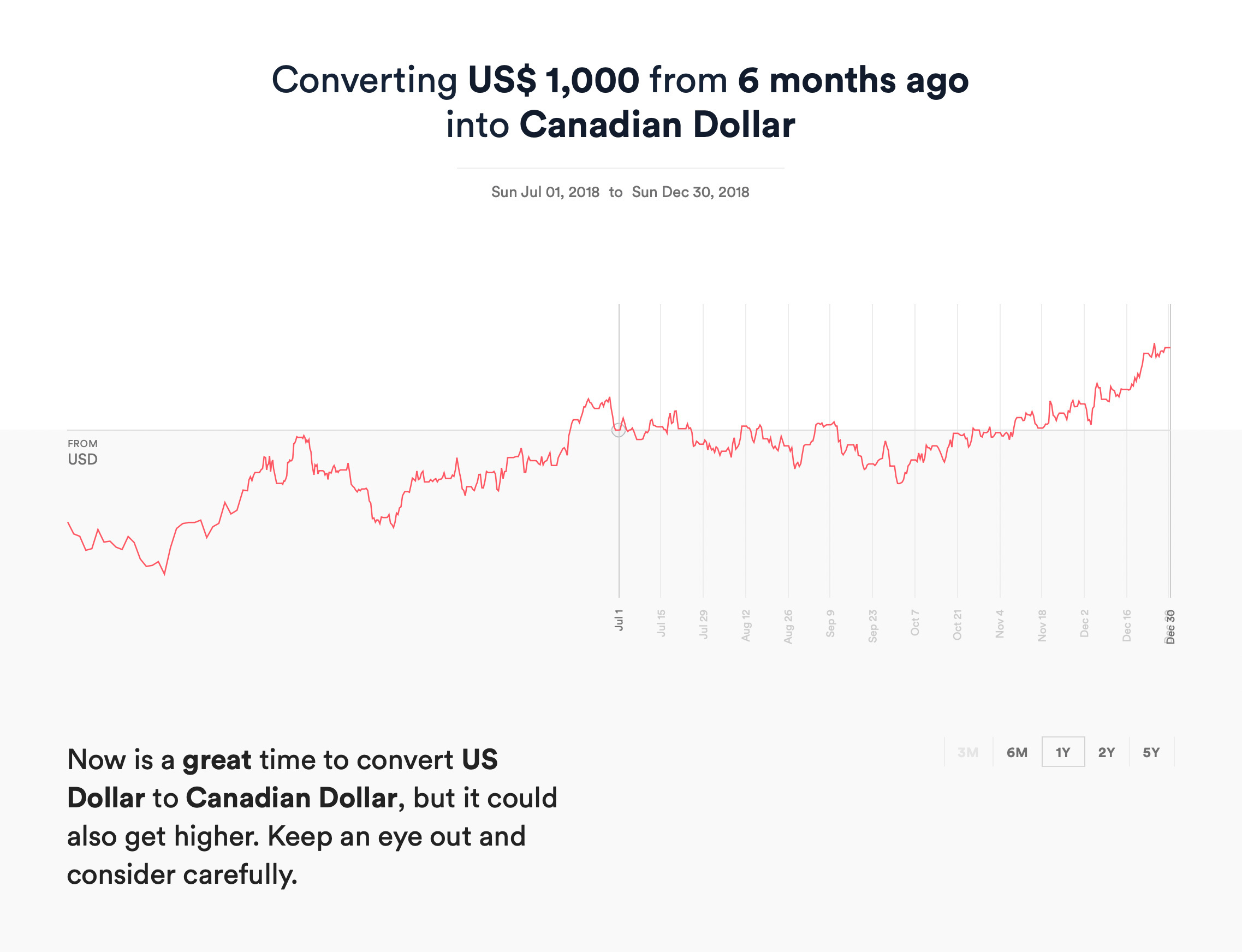 Should I Exchange Now — Conversion USD to CAD